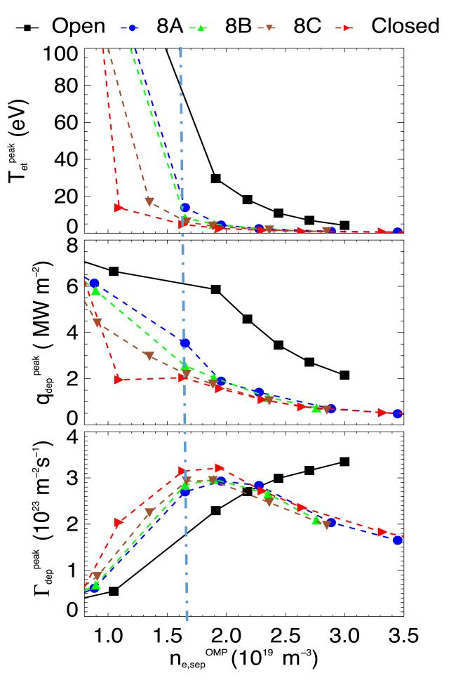 The peak Te, qdep and Γdep at the outer divertor as functions of upstream density for different pump location cases.
