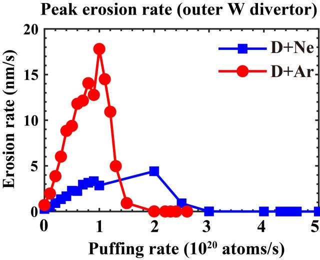 The peak W erosion rate at the outer divertor as functions of Ne and Ar gas seeding rate, respectively.